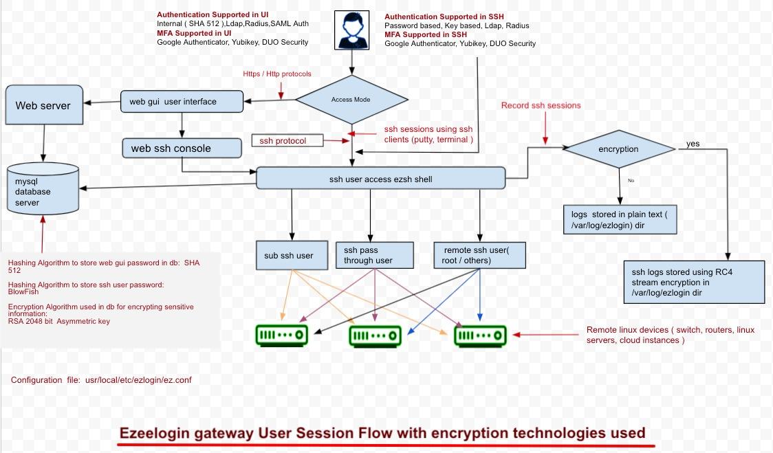 Ezeelogin-encryption-technologies